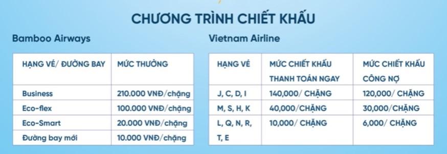 Chiết khấu của Vietnam Airlines và Bamboo Airways dành cho các đại lý cấp 2